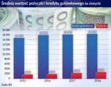 Ciesielski_Polski sektor pożyczkowy pod presją zmian_Srednia wartosc pozyczki i kredytu gotowkowego