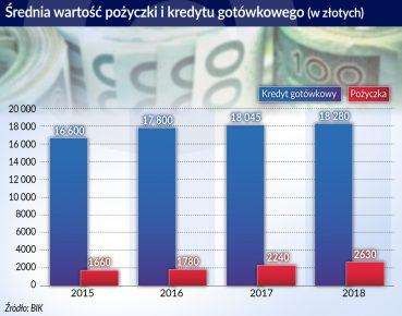 Polski sektor pożyczkowy