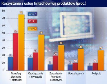 Ciesielski_Usługi fintechów_Korzystanie z usług fintechów wg produktow