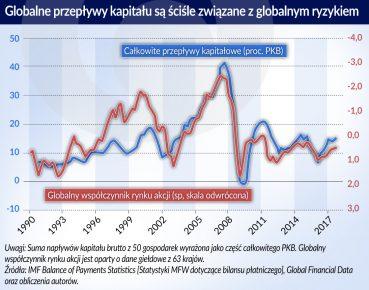 Globalne przeplywy kapitalu sa zwiazane z globalnym ryzykiem (O)