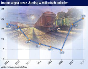 Ukraiński węgiel pełen paradoksów