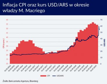 Inflacja CPI i kurs USD-ACR w okr. rzadow Macriego