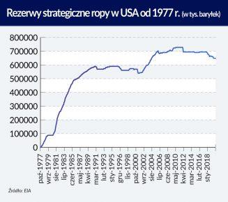 Kowalewski_Znaczenie zapasów na rynku ropy naftowe_Rezerwy strategiczne ropy_otwarcie