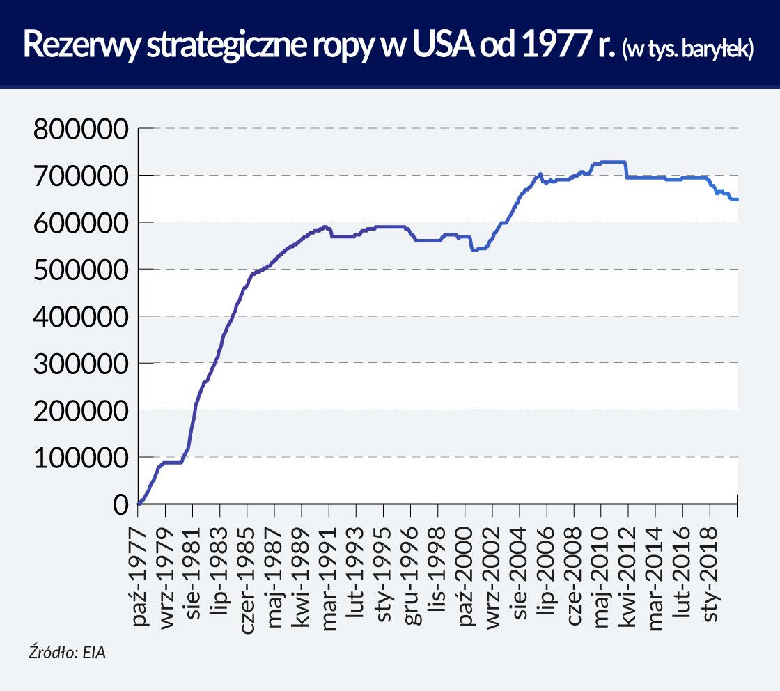 Znaczenie zapasów na rynku ropy naftowej
