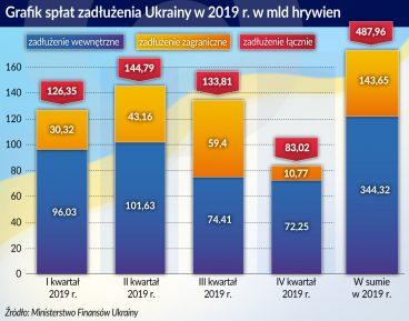 Ukraiński dylemat – płacić czy nie płacić