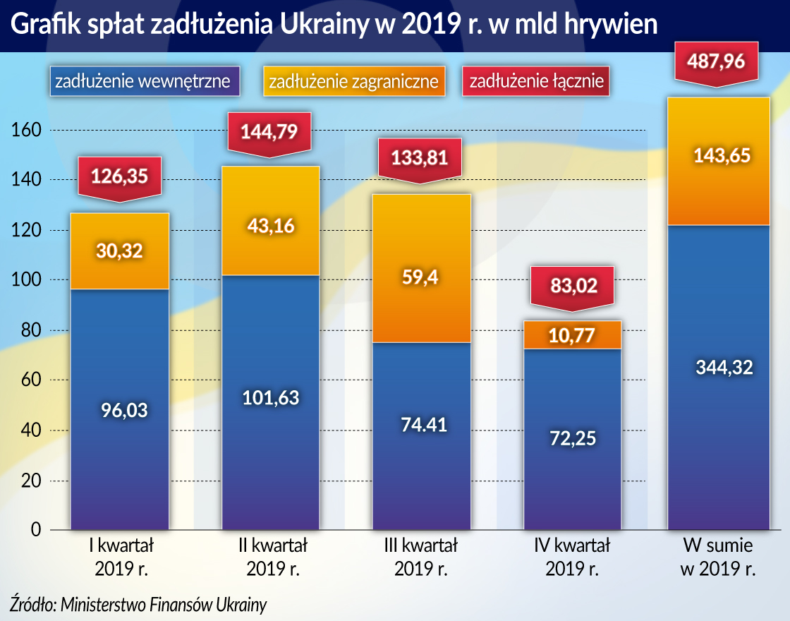Kozak_Ukraina płacić czy nie płacić_Grafik splat zadluzenia Ukrainy w 2019 r.