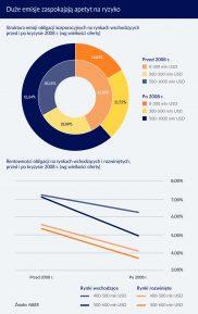 Duże emisje długu korporacyjnego w cenie