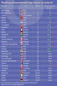 Ranking ekosystemow startupow w swiecie
