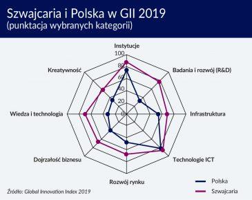 Szwajcaria niezmiennie na czele Globalnego Indeksu Innowacyjności