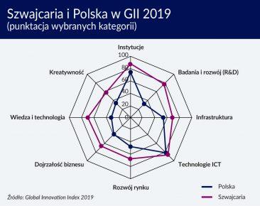 Szwajcaria i Polska w GII 2019