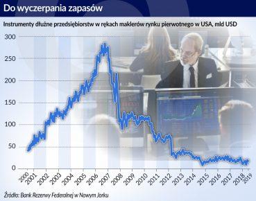 The Economist_Obawy o płynność obligacji korporacyjnych_Do wyczerpania zapasów