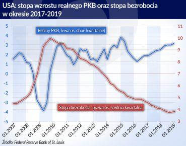 Sieroń_USA stopa realnego PKB i stopa bezrobocia w l.2017-2019_(O)