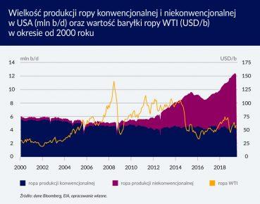 Wielkość produkcji ropy konwencjonalnej i niekonwencjonalnej