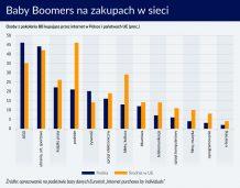 Baby Boomers w Polsce: pokolenie wykluczone z rynku e-commerce?