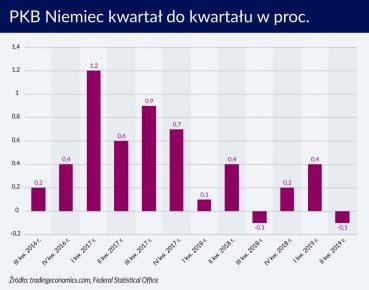 Niemcy blisko recesji, ale przyszły rok może być lepszy