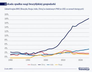 Deakada spadku wagi braz. gospodarki (O)