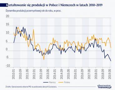 Polska zaczyna odczuwać słabszy niemiecki eksport