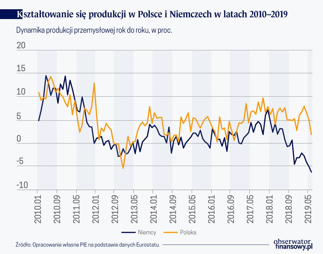 Ksztalt.sie produkcji w Polsce i Niemczech w l.2010-19 (O)