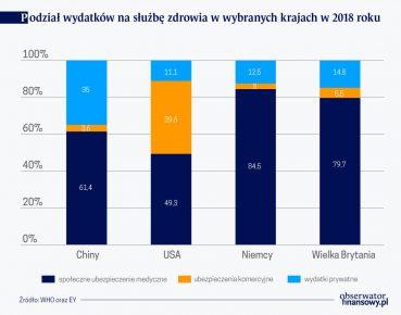 Podzial wyd. na sluzbe zdrowia w wybr. krajach w 2018 r.(O)