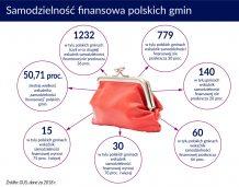 Samodzielnosc finans. polskich gmin
