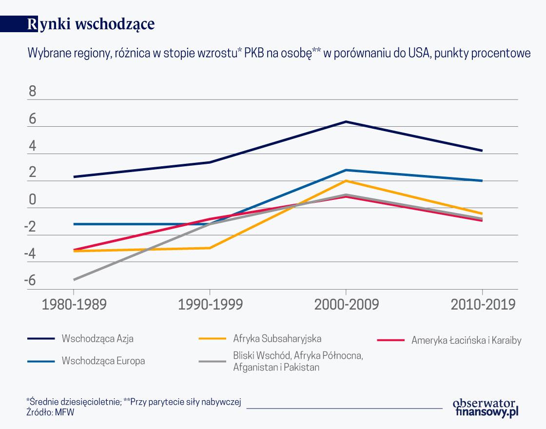 Wybrane-regiony,-różnica-w-stopie-wzrostu-PKB-w-porównaniu-z-USA