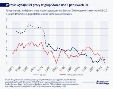 Anatomia transatlantyckiego spowolnienia produktywności