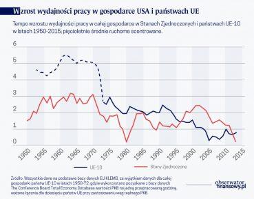 Wzrost wyd. pracy w gosp.USA i państwach UE(O)