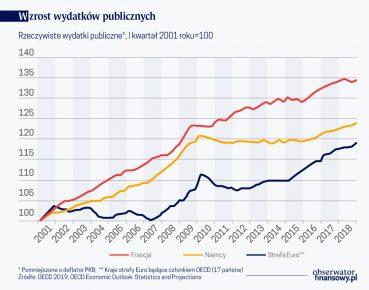 Wzrost wyd. publicznych