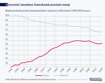 Zmieniające się cykle koniunkturalne – rola zatrudnienia kobiet