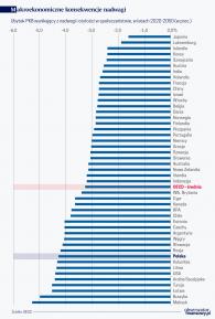 Nadwaga ciąży gospodarce