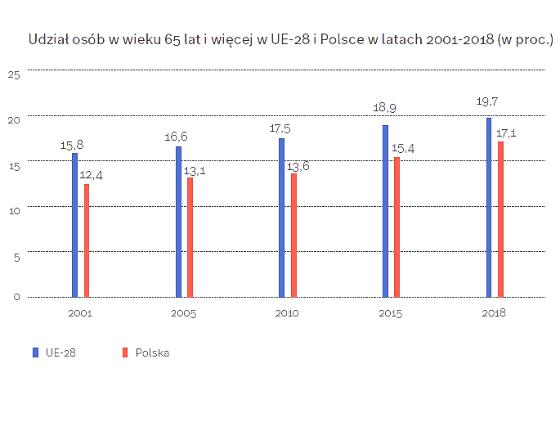 Polska starzeje się w szybkim tempie
