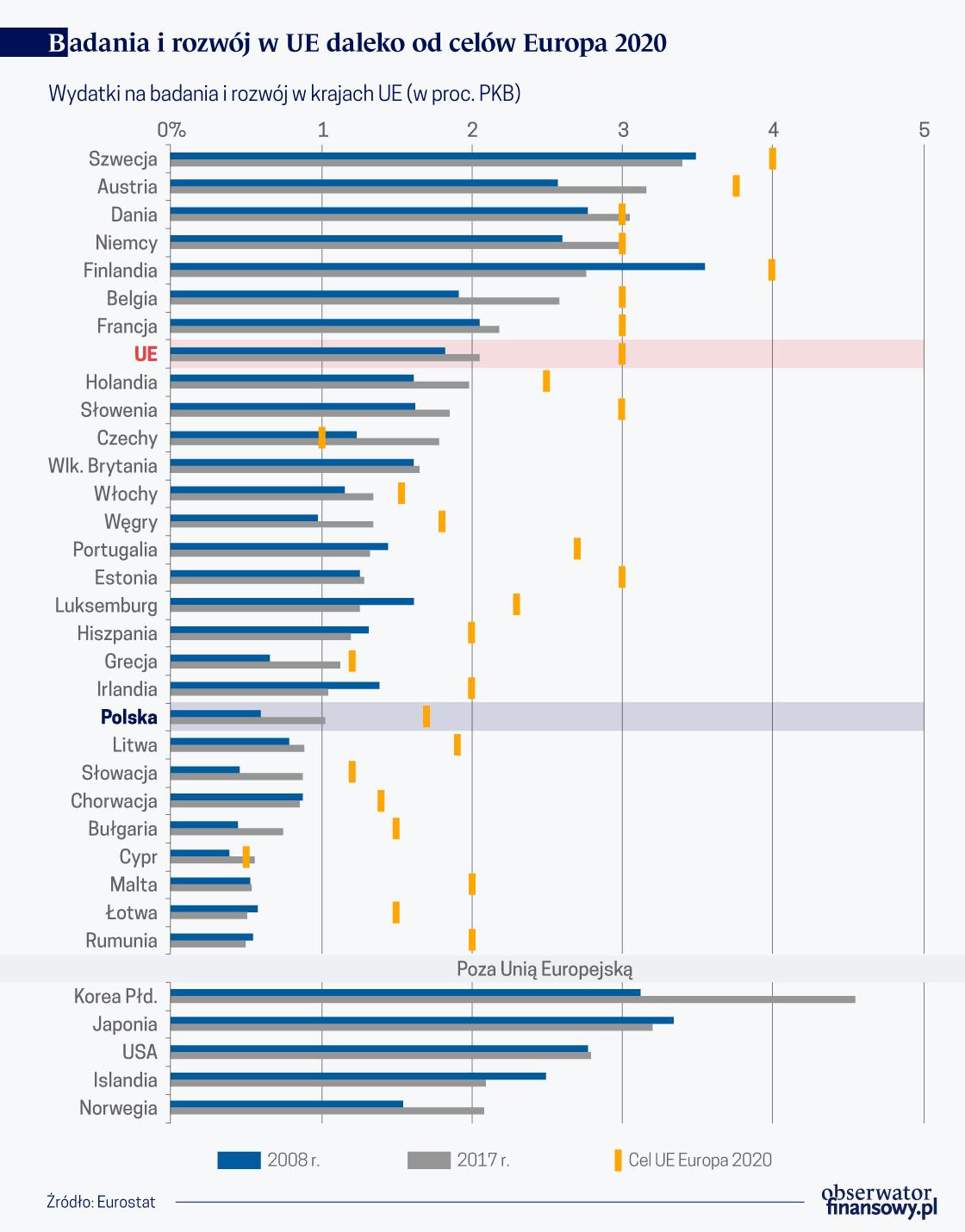 Badania i rozwoj w UE daleko od celow Europa2020