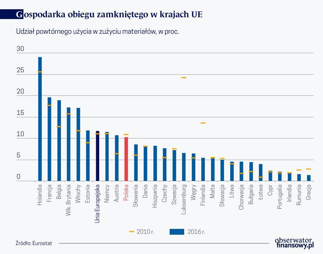 Gospodarka obiegu zamknietego w kr. UE