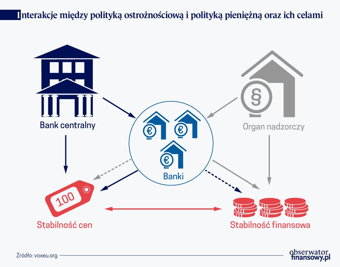 Interakcje miedzy polityka pieniezna i ostroznosciowa i ich celami
