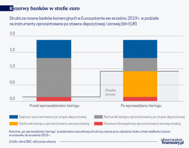 Kleszcz_Zwiazek EBC z ujemnymi stopami _Rezerwy bankow w strefie euro (O)