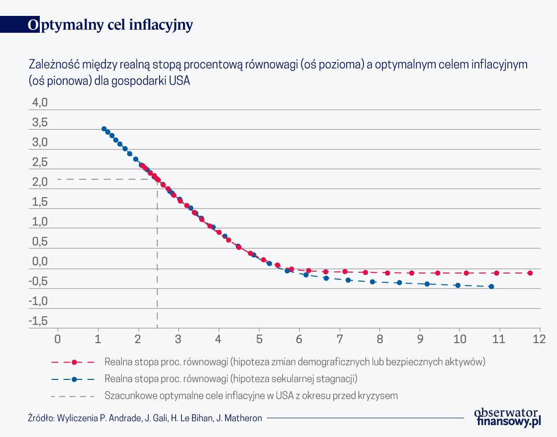 Optymalny cel inflacyjny w warunkach niższej naturalnej stopy procentowej