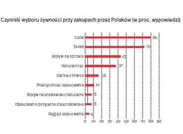 Świadomość ekologiczna polskich konsumentów