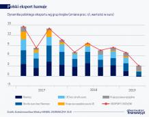 Polski eksport słabnie z powodu dekoniunktury w Niemczech i brexitu