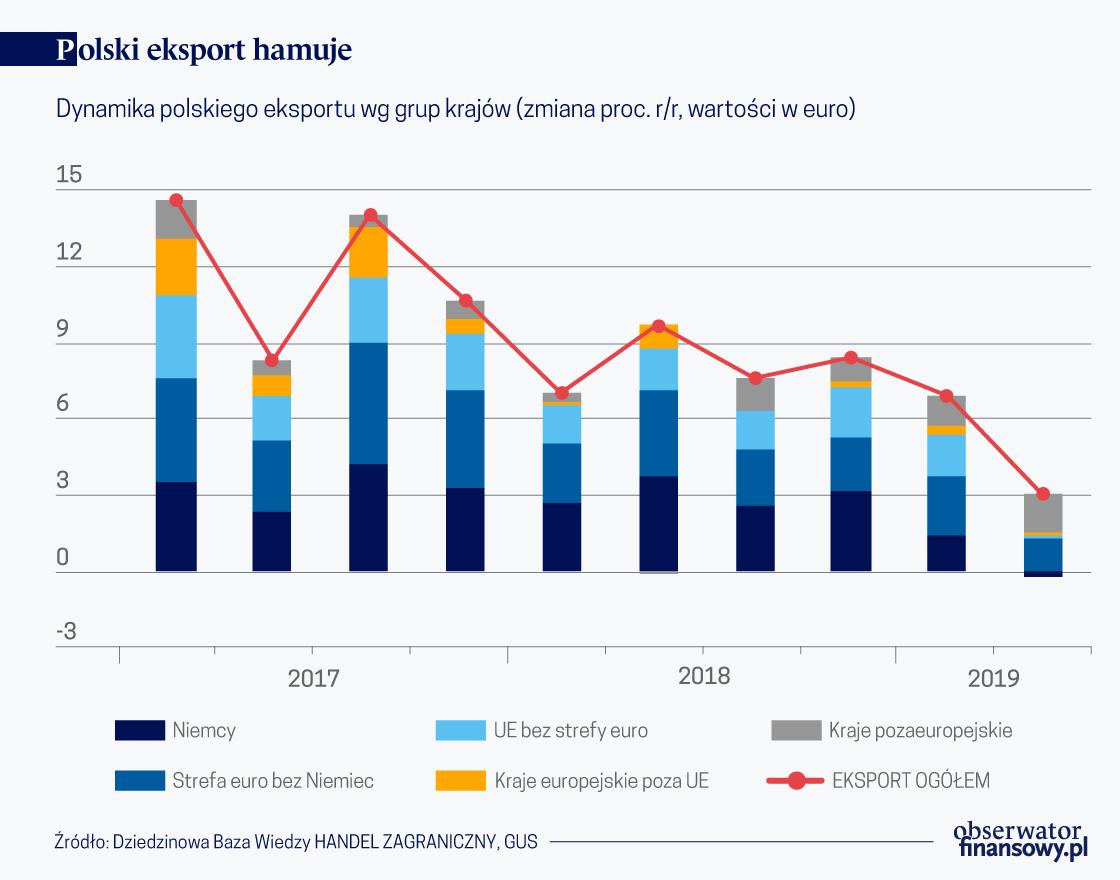 Polski eksport hamuje (O)