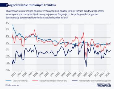 Prognozowanie minionych trendow