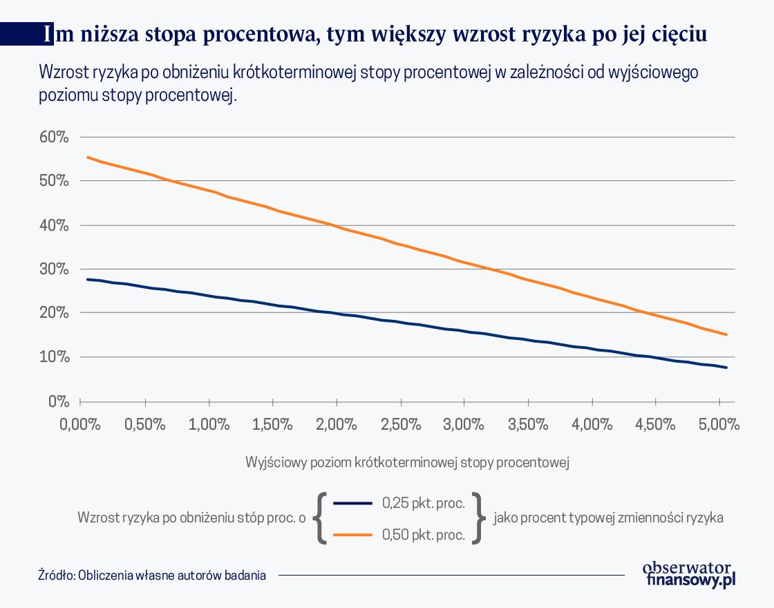 Poziom stóp procentowych w Polsce a skłonność banków do ryzyka