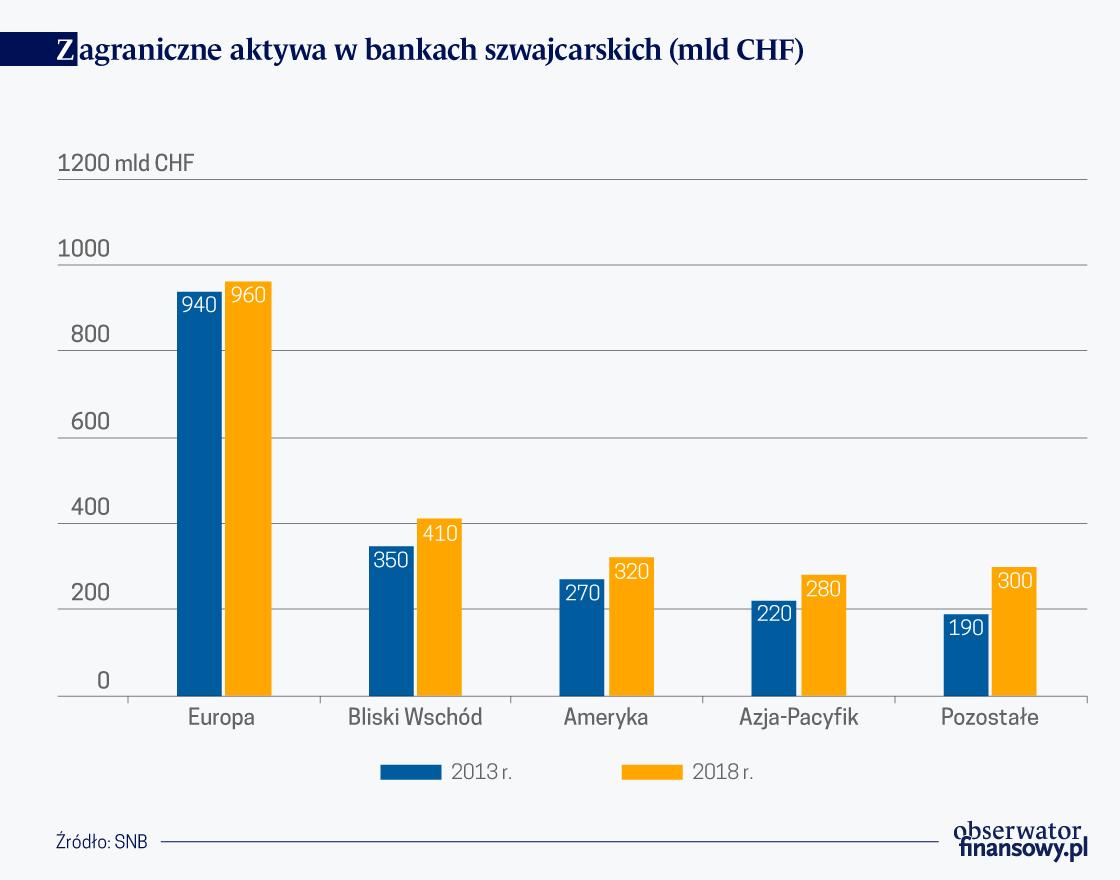 Zagr. aktywa w bankach szwajcarskich