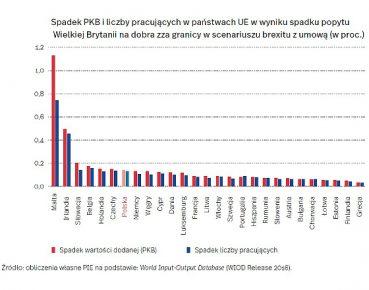 Brexit może obniżyć PKB Polski