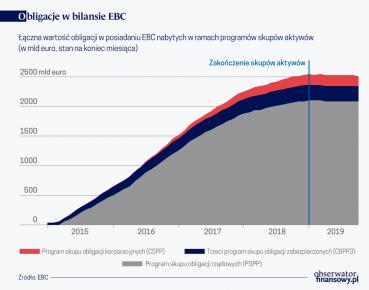 obligacje_EBC