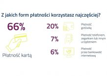 Polacy chętnie płacą bezgotówkowo