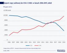 Rynek ropy bez gwarancji bezpiecznej dostawy