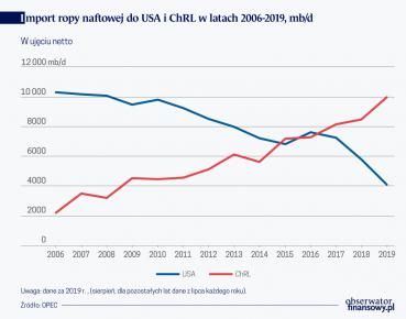 Import ropy naft do USA i CHRL w latach 2006-19