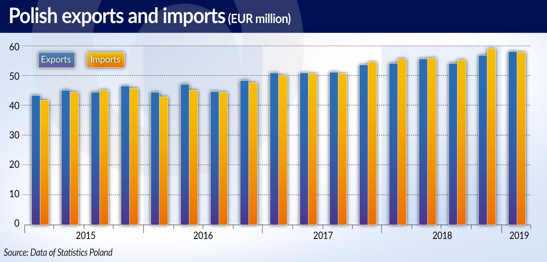 MROCZEK Eksport poprawia nam saldo handlowe LONG
