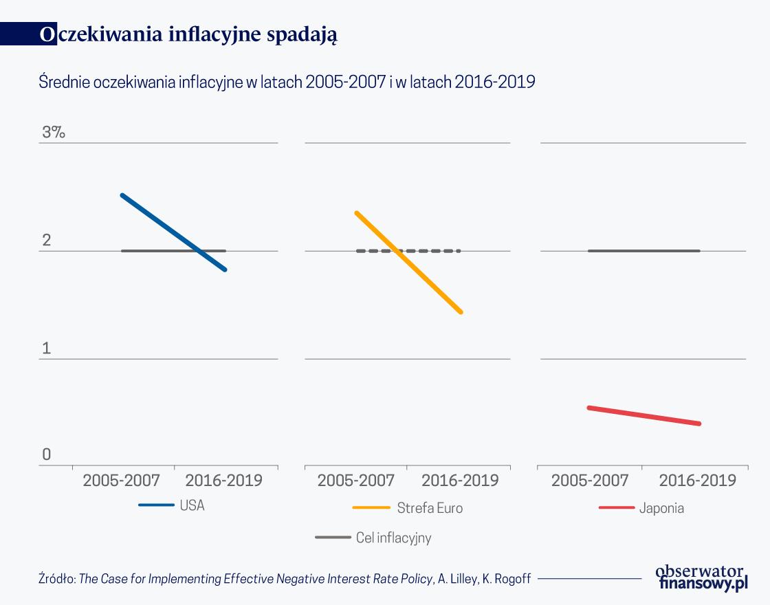 Oczekiwania inflacyjne spadaja