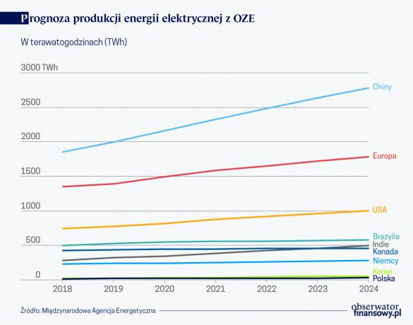 Prognoza prod. energii elektr. z OZE